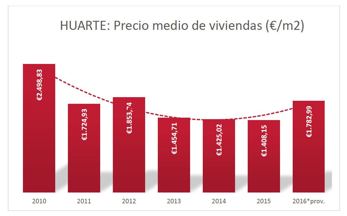 Datos Huarte