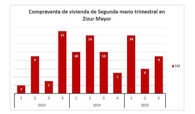 Datos Zizur