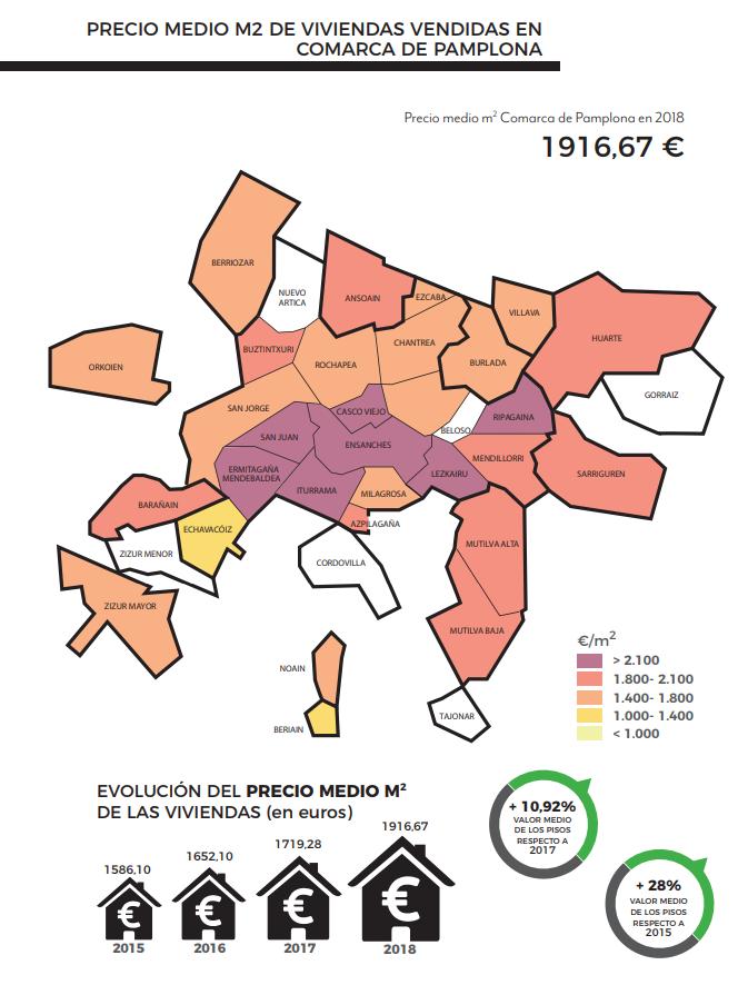 Precio medio m2 de viviendas vendidas den comarca de pamplona